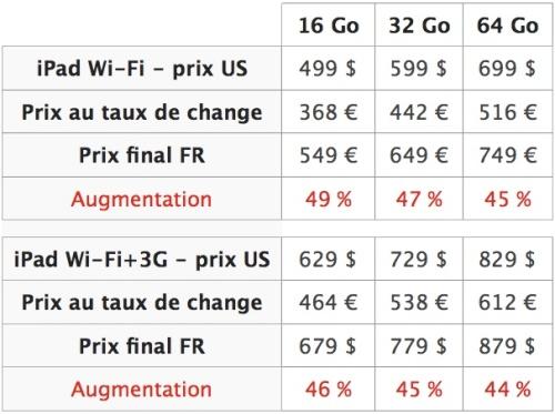 Comparatif des prix de l'iPad en France et aux USA